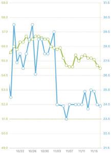 ダイエット三ヵ月目グラフ